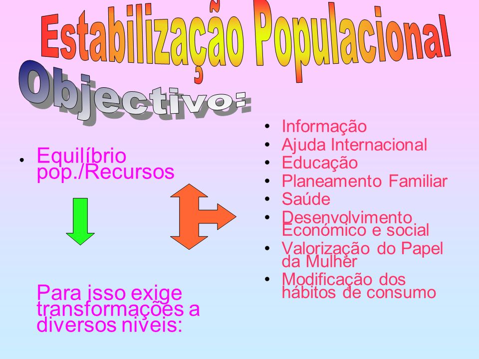 Equilíbrio pop./Recursos Para isso exige transformações a diversos niveis: Informação Ajuda Internacional Educação Planeamento Familiar Saúde Desenvolvimento Económico e social Valorização do Papel da Mulher Modificação dos hábitos de consumo