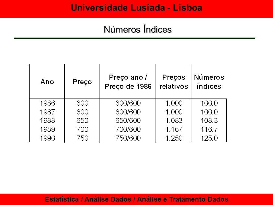 Universidade Lusíada - Lisboa Estatística / Análise Dados / Análise e Tratamento Dados Números Índices Índice de Laspeyres É um índice sintético, que utiliza os dados do ano base como ponderações para o seu cálculo.