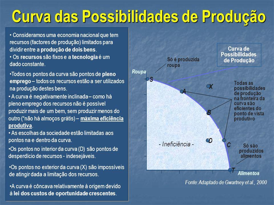 - Ineficiência - Curva das Possibilidades de Produção Curva de Possibilidades de Produção A D B C Só são produzidos alimentos T Só é produzida roupa S