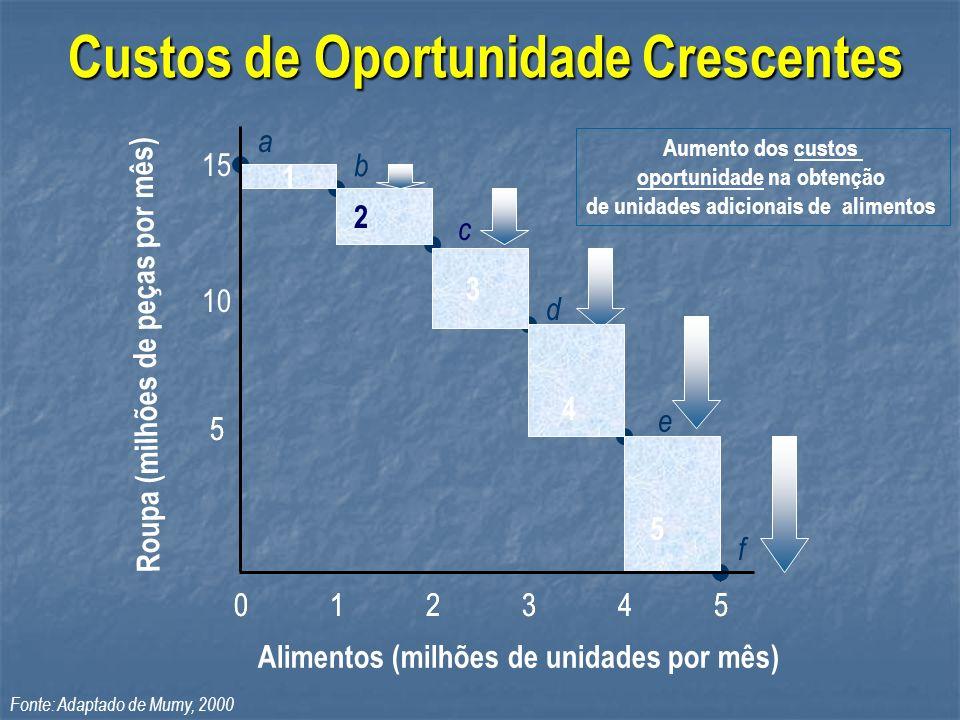 Custos de Oportunidade Crescentes Aumento dos custos oportunidade na obtenção de unidades adicionais de alimentos a 1 b 2 c 3 d e 4 f 5 5 012345012345