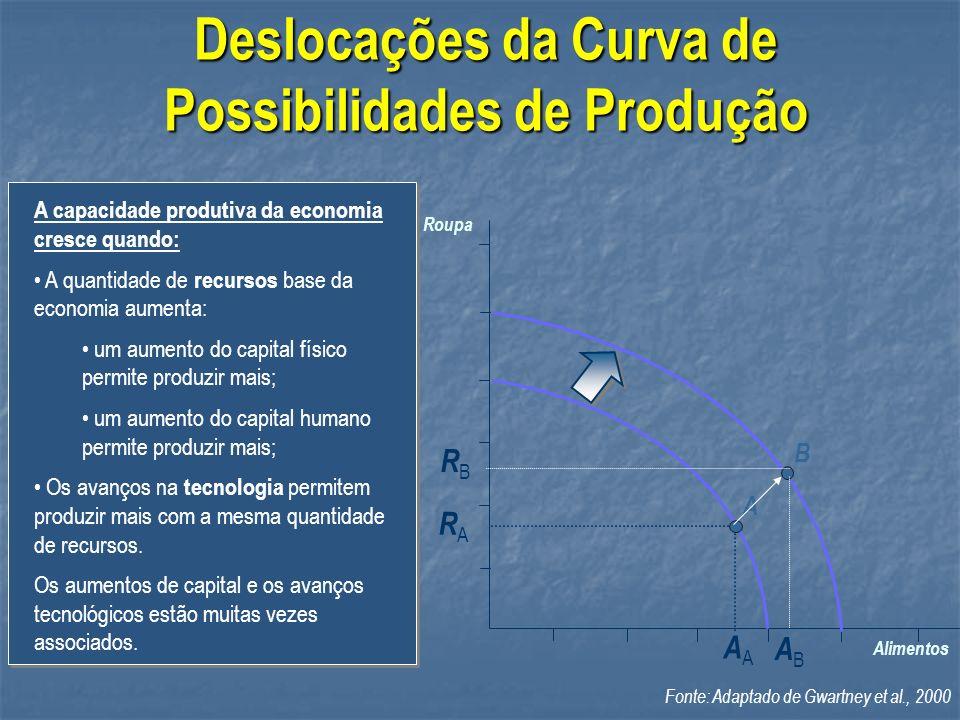 Deslocações da Curva de Possibilidades de Produção A capacidade produtiva da economia cresce quando: A quantidade de recursos base da economia aumenta