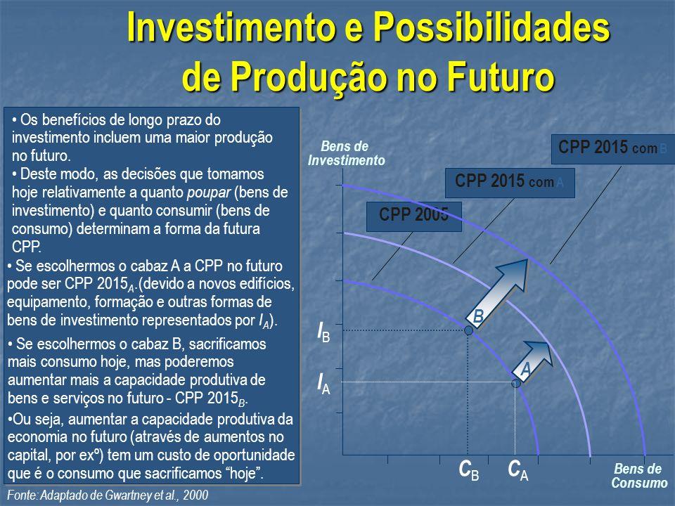 Investimento e Possibilidades de Produção no Futuro Ou seja, aumentar a capacidade produtiva da economia no futuro (através de aumentos no capital, po