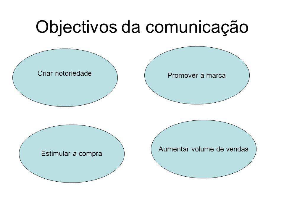 Objectivos da comunicação Criar notoriedade Promover a marca Estimular a compra Aumentar volume de vendas
