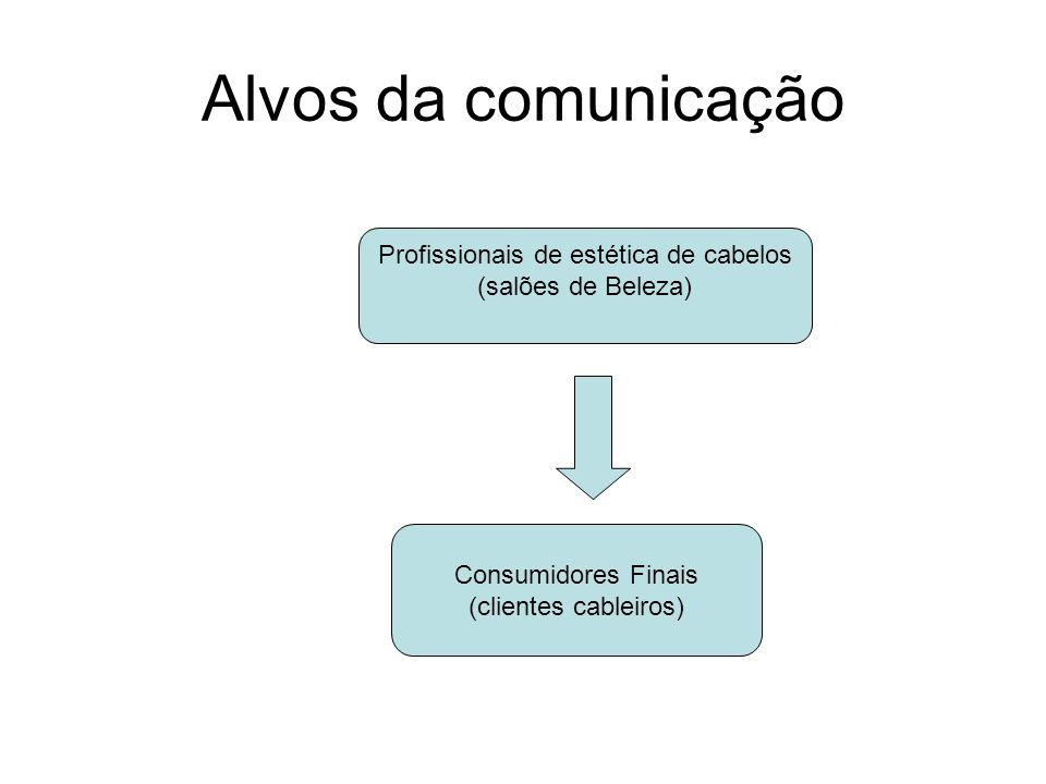 Alvos da comunicação Profissionais de estética de cabelos (salões de Beleza) Consumidores Finais (clientes cableiros)