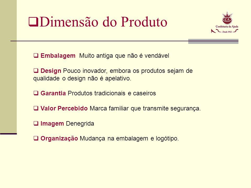 Dimensão do Produto Embalagem Muito antiga que não é vendável Design Pouco inovador, embora os produtos sejam de qualidade o design não é apelativo.