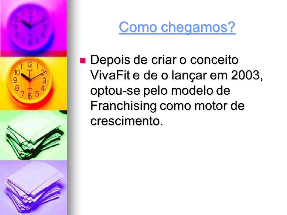 Como chegamos? Depois de criar o conceito VivaFit e de o lançar em 2003, optou-se pelo modelo de Franchising como motor de crescimento.
