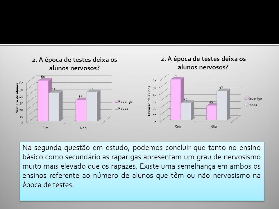 BÁSICOSECUNDÁRIO Na segunda questão em estudo, podemos concluir que tanto no ensino básico como secundário as raparigas apresentam um grau de nervosis