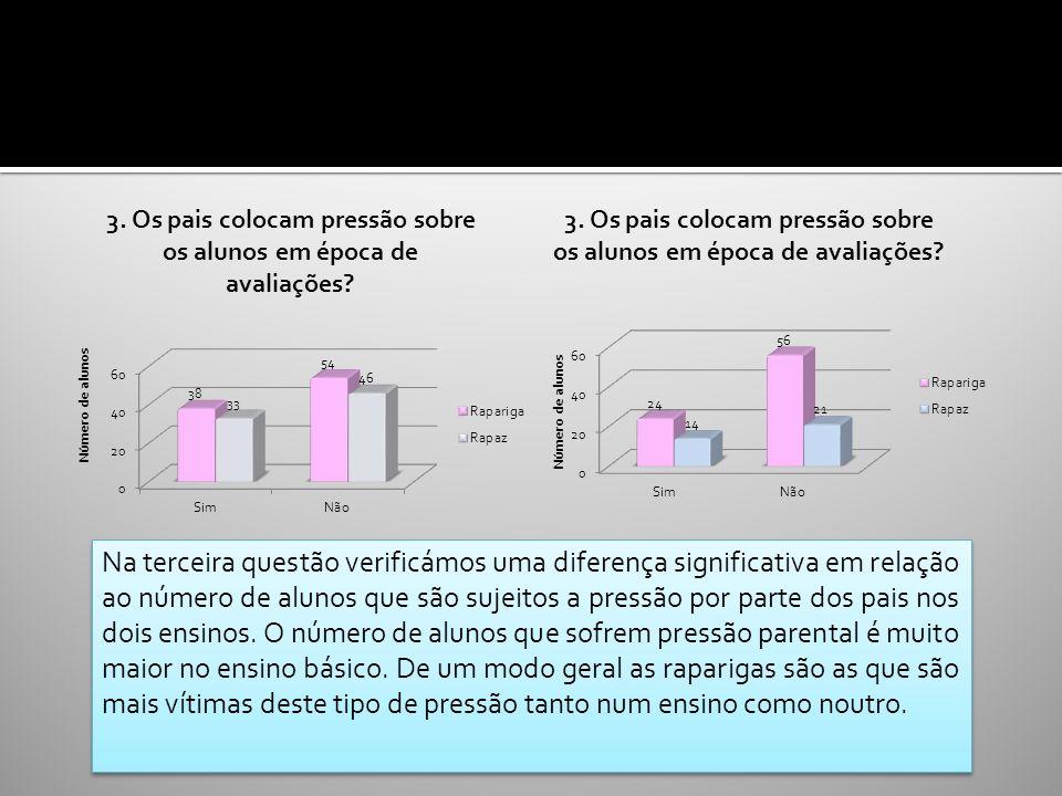 BÁSICOSECUNDÁRIO Na terceira questão verificámos uma diferença significativa em relação ao número de alunos que são sujeitos a pressão por parte dos p