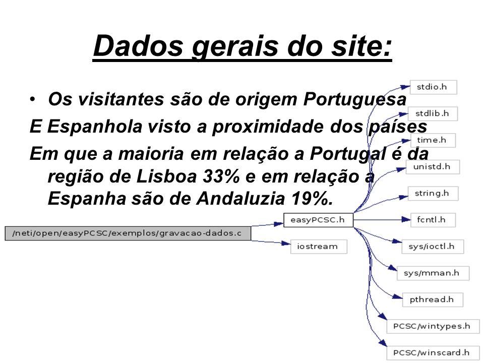 Dados gerais do site: Os visitantes são de origem Portuguesa E Espanhola visto a proximidade dos países Em que a maioria em relação a Portugal é da re