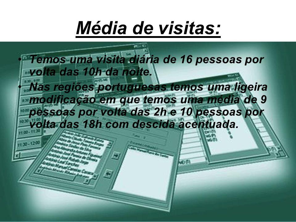 Média de visitas: Temos uma visita diária de 16 pessoas por volta das 10h da noite. Nas regiões portuguesas temos uma ligeira modificação em que temos
