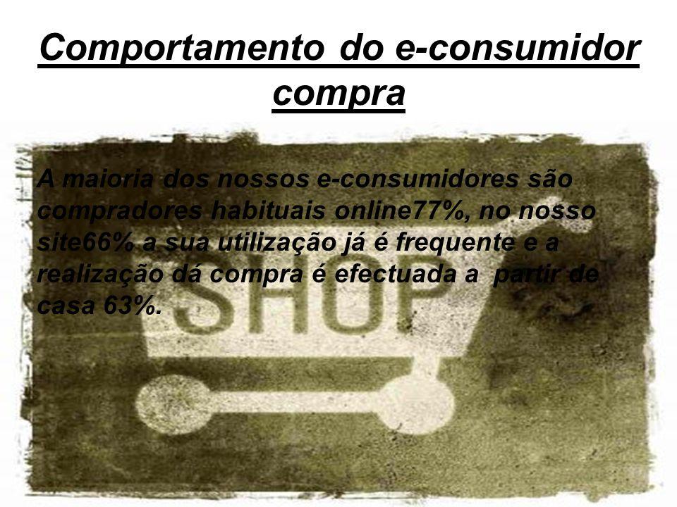 Comportamento do e-consumidor compra Compras predominantes de livros, revistas e jornais 42% o pagamento é feito através de cartão de credito68%, em que a principal razão para a compra é a comodidade de não ter que se deslocar de casa 35%.