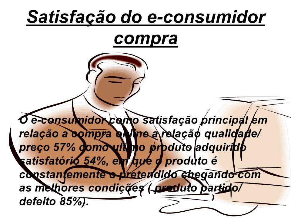 Satisfação do e-consumidor compra O e-consumidor como satisfação principal em relação a compra online a relação qualidade/ preço 57% como ultimo produ