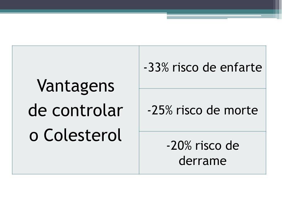 Vantagens de controlar o Colesterol -33% risco de enfarte -25% risco de morte -20% risco de derrame