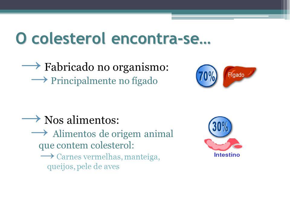 O colesterol encontra-se… Fabricado no organismo: Principalmente no fígado Nos alimentos: Alimentos de origem animal que contem colesterol: Carnes ver