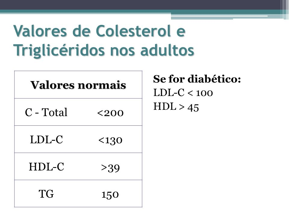 Valores de Colesterol e Triglicéridos nos adultos Valores normais C - Total<200 LDL-C<130 HDL-C>39 TG150 Se for diabético: LDL-C < 100 HDL > 45
