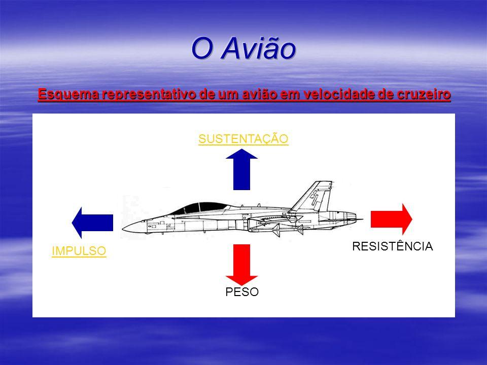 PESO SUSTENTAÇÃO RESISTÊNCIA IMPULSO Esquema representativo de um avião em velocidade de cruzeiro