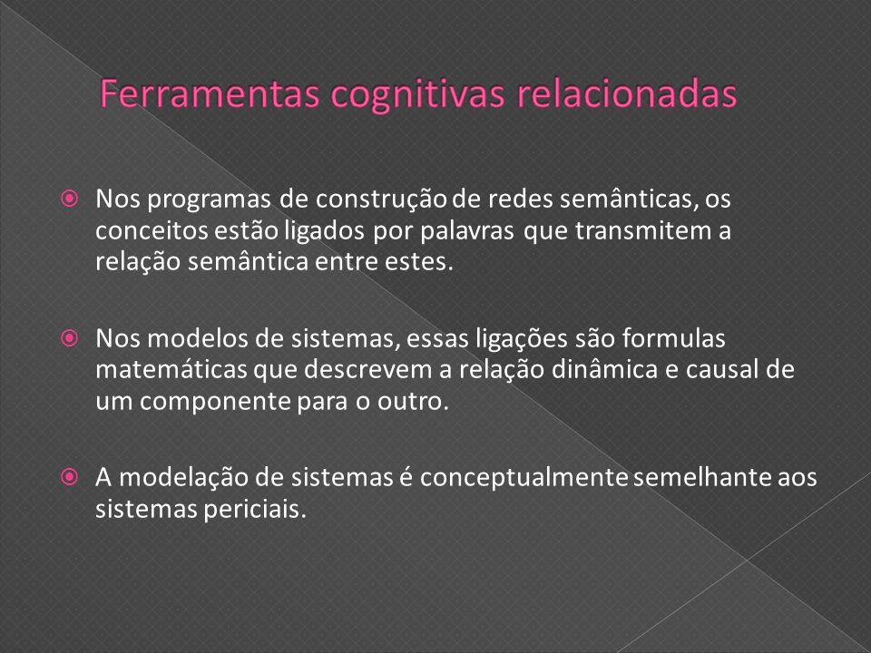 Nos programas de construção de redes semânticas, os conceitos estão ligados por palavras que transmitem a relação semântica entre estes. Nos modelos d