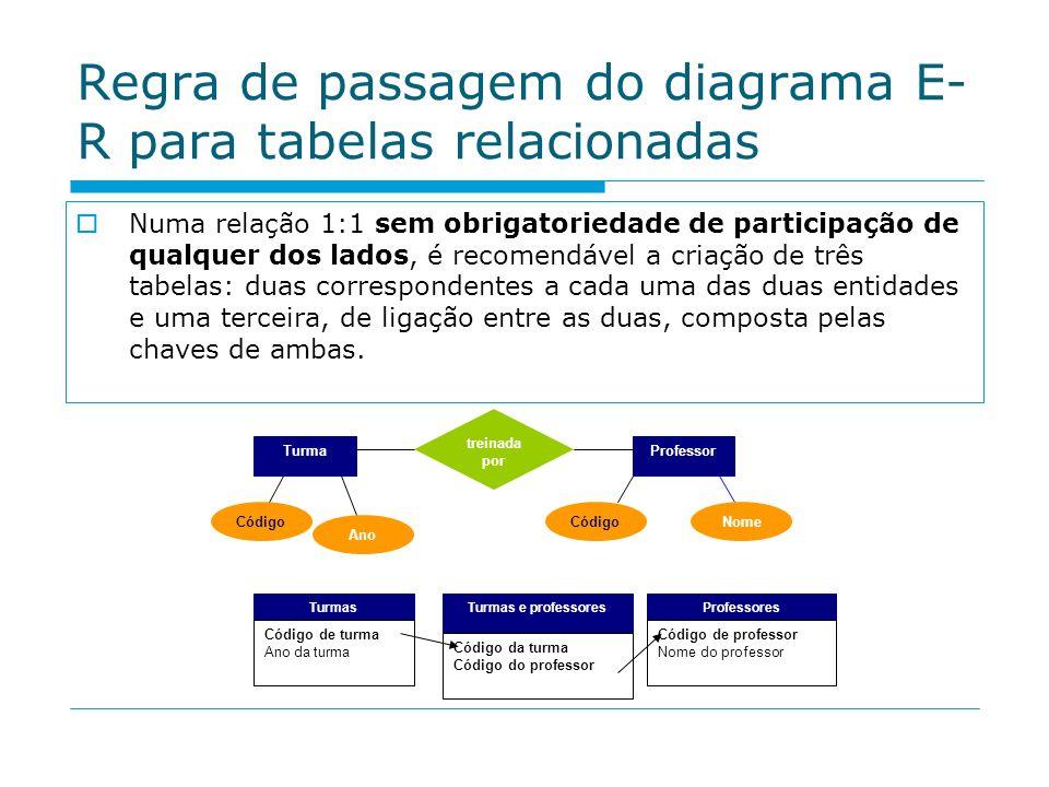 Regra de passagem do diagrama E- R para tabelas relacionadas Numa relação 1:1 sem obrigatoriedade de participação de qualquer dos lados, é recomendáve