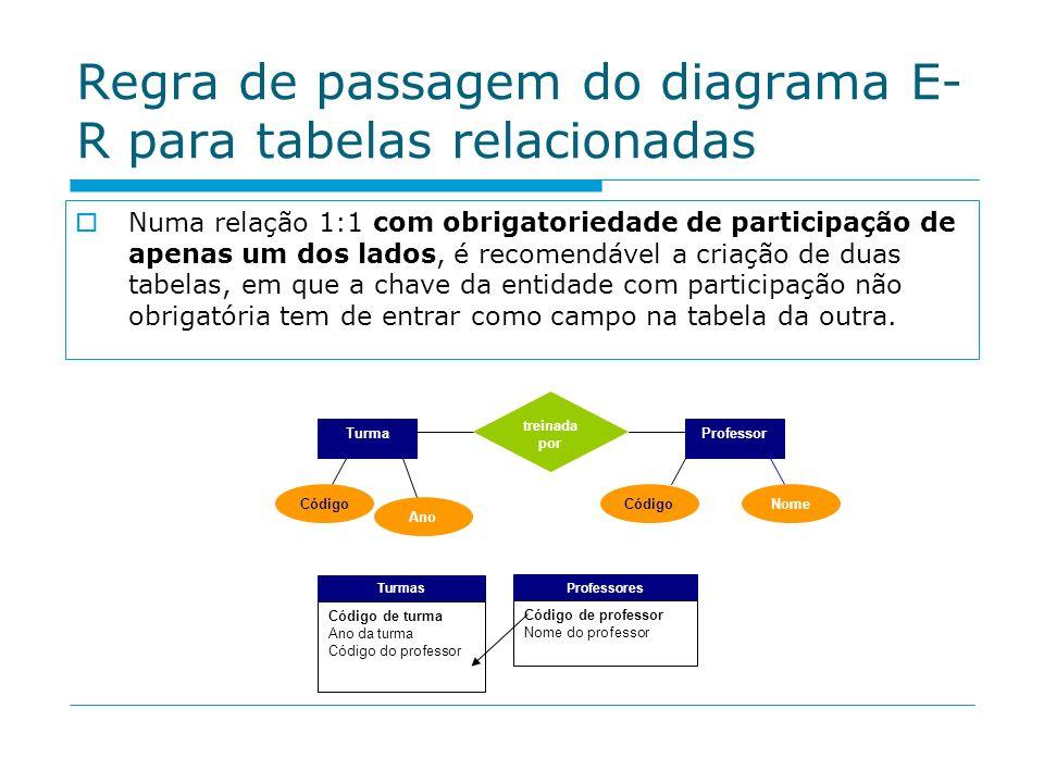 Regra de passagem do diagrama E- R para tabelas relacionadas Numa relação 1:1 com obrigatoriedade de participação de apenas um dos lados, é recomendáv