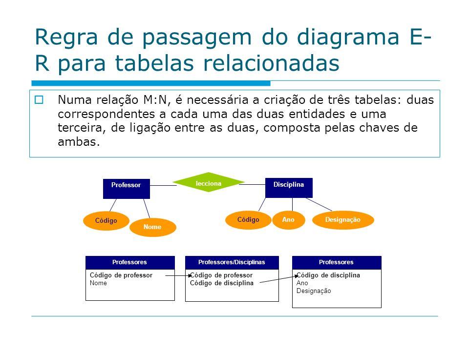 Regra de passagem do diagrama E- R para tabelas relacionadas Numa relação M:N, é necessária a criação de três tabelas: duas correspondentes a cada uma