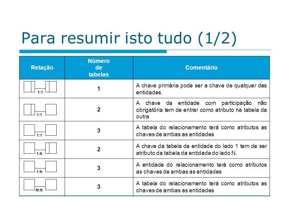 Para resumir isto tudo (1/2) Relação Número de tabelas Comentário 1 A chave primária pode ser a chave de qualquer das entidades. 2 A chave da entidade