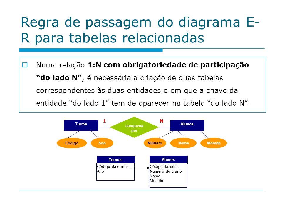 Regra de passagem do diagrama E- R para tabelas relacionadas Numa relação 1:N com obrigatoriedade de participação do lado N, é necessária a criação de