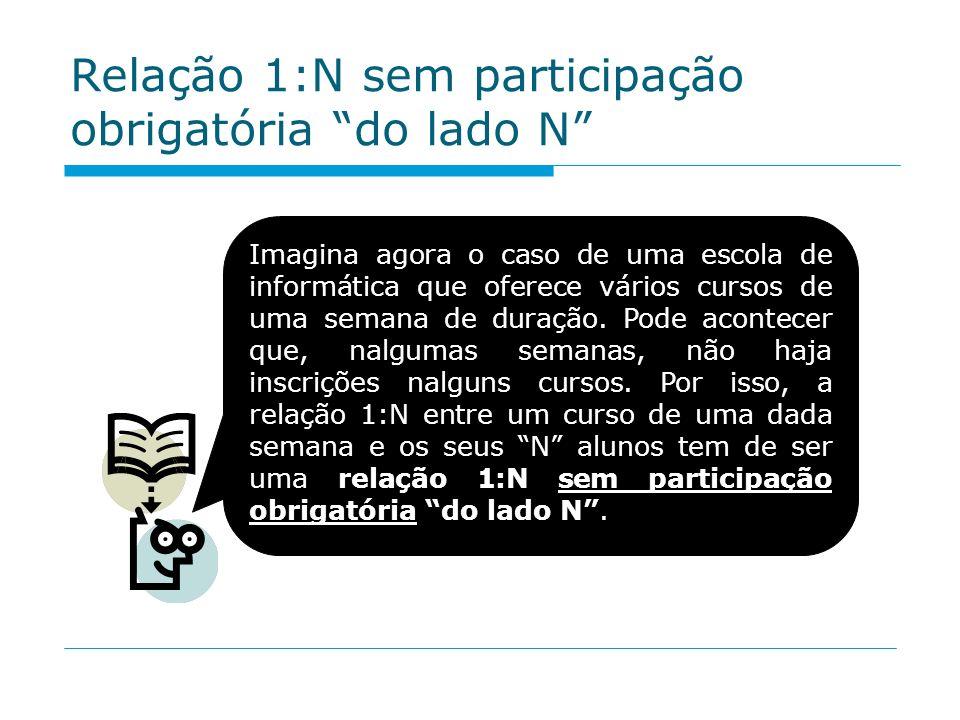 Relação 1:N sem participação obrigatória do lado N Imagina agora o caso de uma escola de informática que oferece vários cursos de uma semana de duraçã