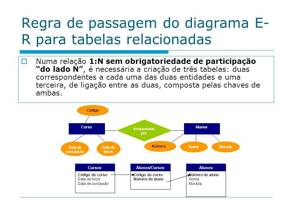 Regra de passagem do diagrama E- R para tabelas relacionadas Numa relação 1:N sem obrigatoriedade de participação do lado N, é necessária a criação de