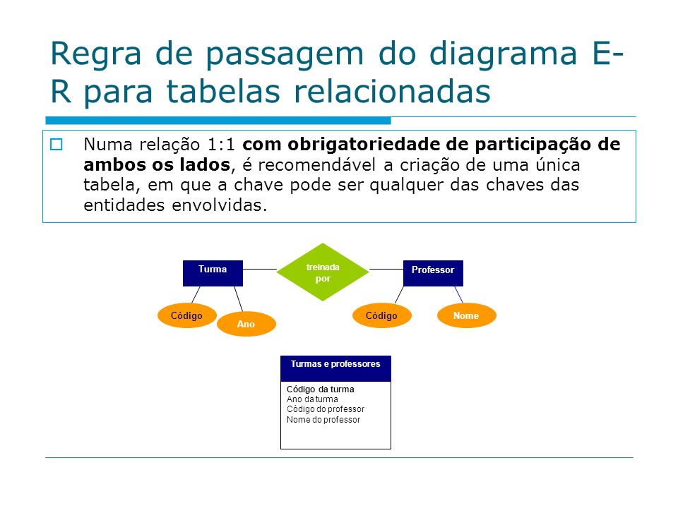 Regra de passagem do diagrama E- R para tabelas relacionadas Numa relação 1:1 com obrigatoriedade de participação de ambos os lados, é recomendável a