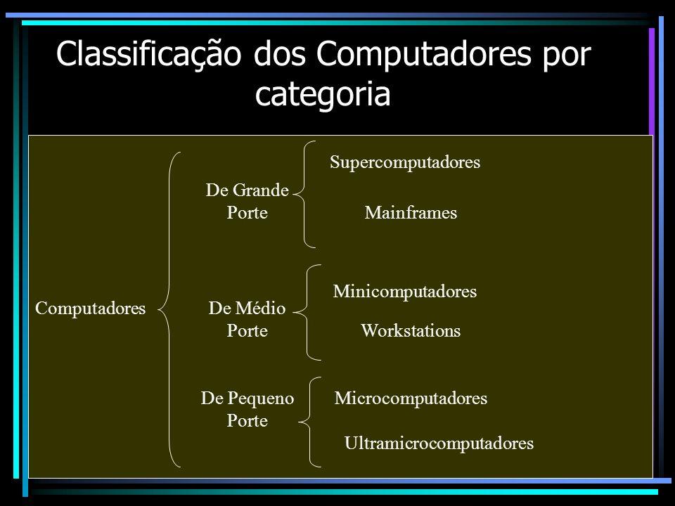 Classificação dos Computadores por categoria Computadores De Grande Porte De Médio Porte De Pequeno Porte Supercomputadores Mainframes Minicomputadore