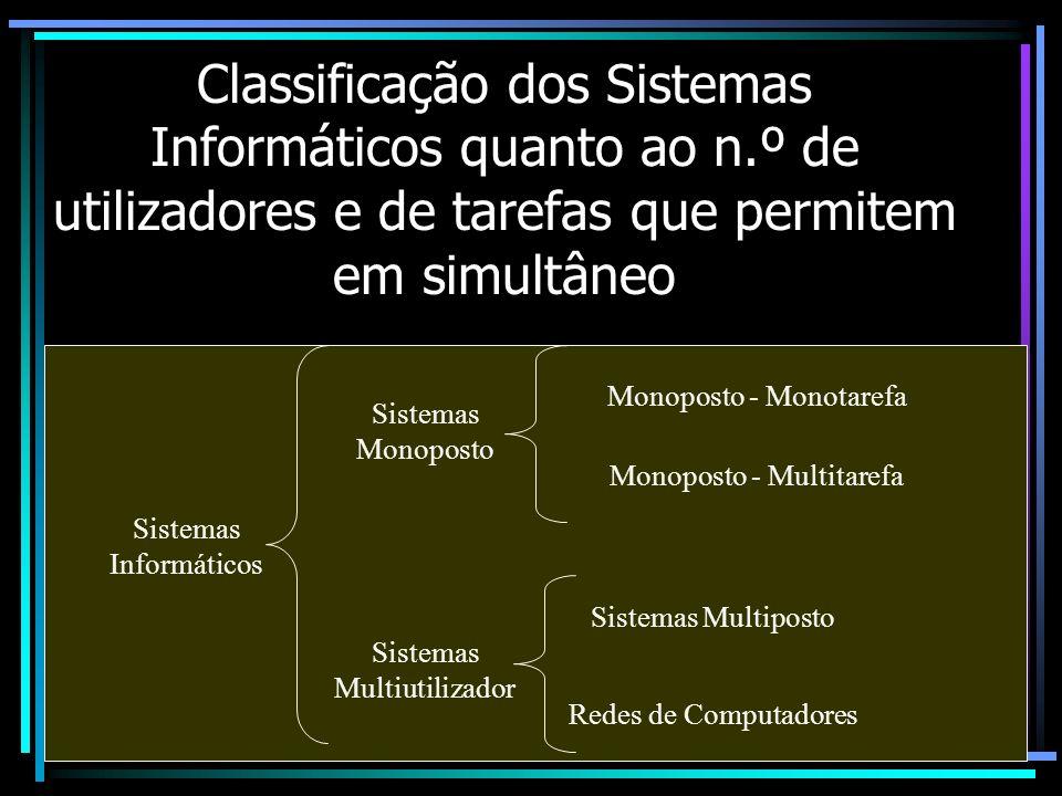 Classificação dos Sistemas Informáticos quanto ao n.º de utilizadores e de tarefas que permitem em simultâneo Sistemas Informáticos Sistemas Monoposto