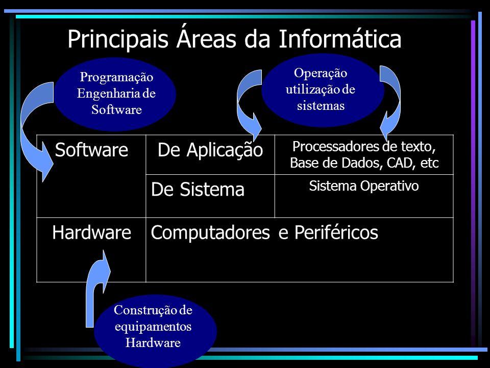 Principais Áreas da Informática SoftwareDe Aplicação Processadores de texto, Base de Dados, CAD, etc De Sistema Sistema Operativo HardwareComputadores