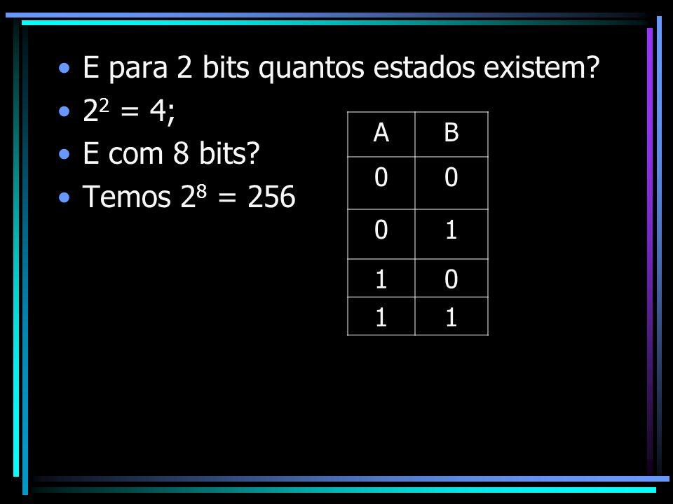 E para 2 bits quantos estados existem? 2 2 = 4; E com 8 bits? Temos 2 8 = 256 AB 00 01 10 11