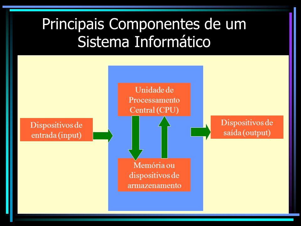 Principais Componentes de um Sistema Informático Unidade de Processamento Central (CPU) Memória ou dispositivos de armazenamento Dispositivos de entra
