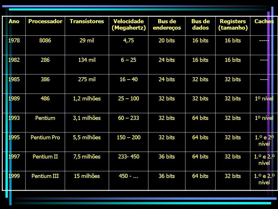 AnoProcessadorTransístoresVelocidade (Megahertz) Bus de endereços Bus de dados Registers (tamanho) Caches 1978808629 mil4,7520 bits16 bits ----- 19822