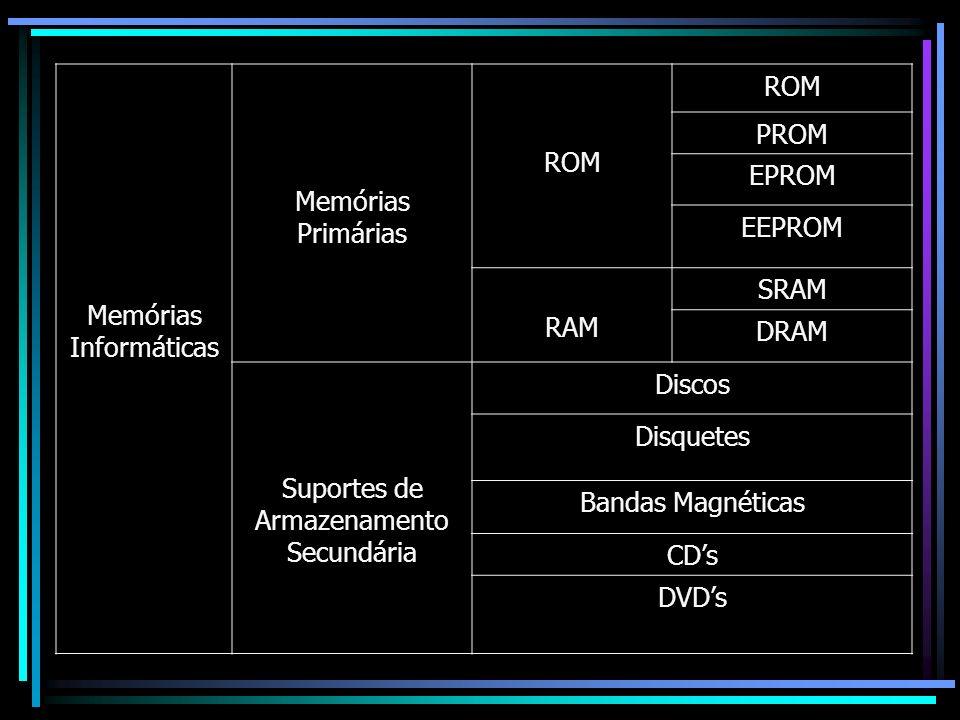 Memórias Informáticas Memórias Primárias ROM PROM EPROM EEPROM RAM SRAM DRAM Suportes de Armazenamento Secundária Discos Disquetes Bandas Magnéticas C