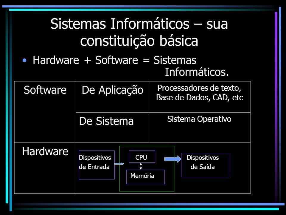 Sistemas Informáticos – sua constituição básica Hardware + Software = Sistemas Informáticos. SoftwareDe Aplicação Processadores de texto, Base de Dado