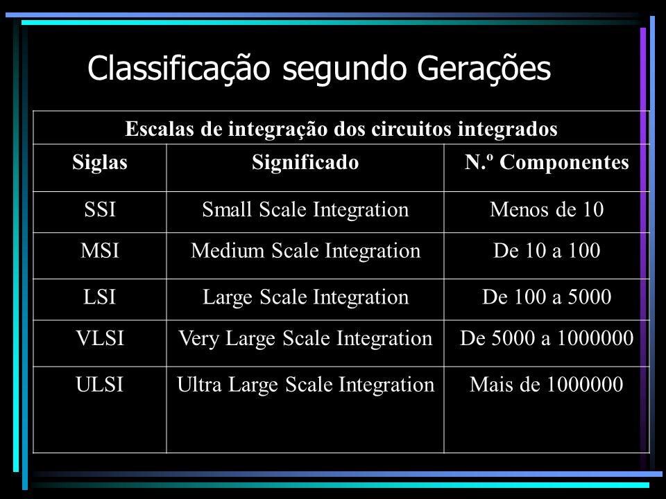 Classificação segundo Gerações Escalas de integração dos circuitos integrados SiglasSignificadoN.º Componentes SSISmall Scale IntegrationMenos de 10 M