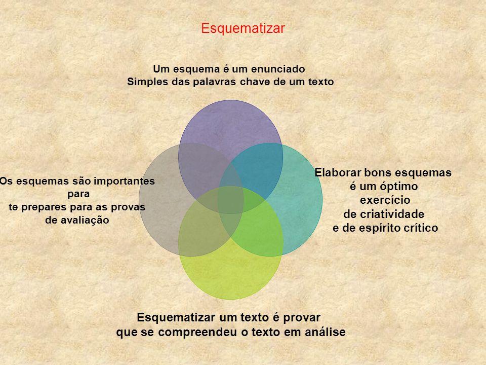 As fases mais importantes da esquematização Localizar as ideias centrais do texto e as Ideias de cada parágrafo.
