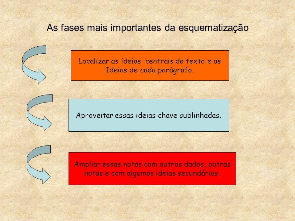 As fases mais importantes da esquematização Localizar as ideias centrais do texto e as Ideias de cada parágrafo. Aproveitar essas ideias chave sublinh