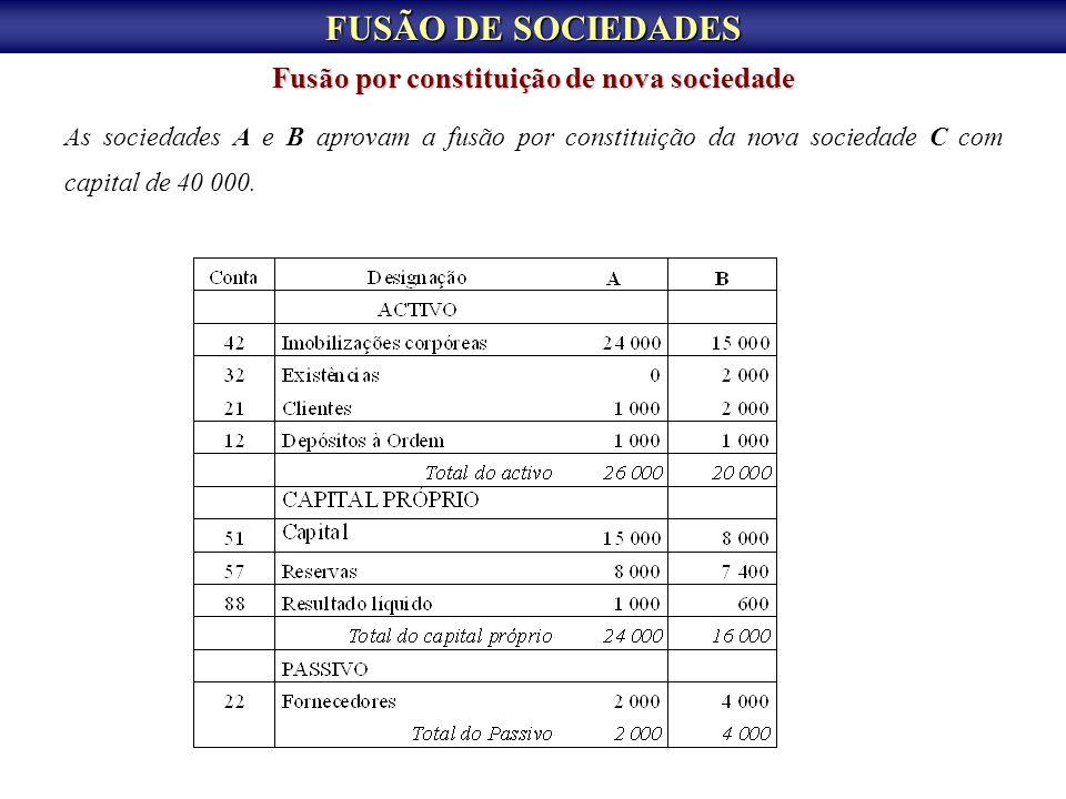 FUSÃO DE SOCIEDADES Fusão por constituição de nova sociedade As sociedades A e B aprovam a fusão por constituição da nova sociedade C com capital de 4