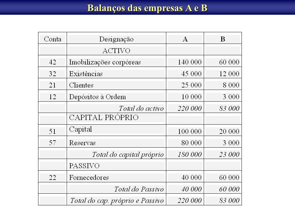 FUSÃO DE SOCIEDADES Fusão por incorporação Considerando os balanços de A e de B