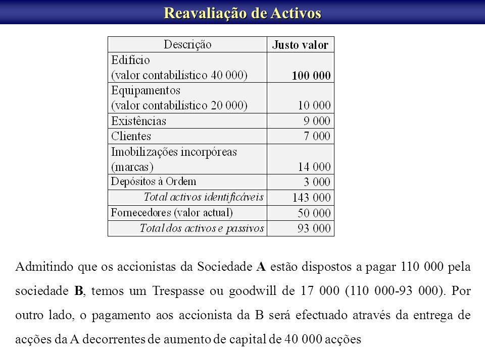 FUSÃO DE SOCIEDADES Fusão por incorporação da sociedade B na sociedade A Determinação do valor das acções de A e de B Capital Próprio da A / nº acções = 24 000 / 15 000 = 1,6 Capital Próprio de B / nº de acções = 16 000 / 8 000 = 2 Valor unitário das acções de A é de 1,6; Valor unitário das acções de B é de 2.