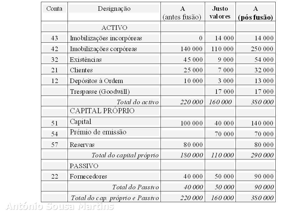 CISÃO DE SOCIEDADES Os elementos a destacar para a nova sociedade são: Exercício prático - dados Imobilizações corpóreas 1 800 Existências10 000 Depósitos à Ordem 200 12 000 Fornecedores 2 000 10 000