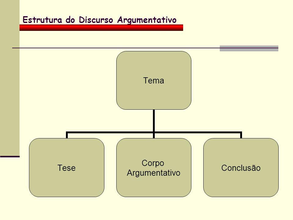 Estrutura do Discurso Argumentativo Tema Tese Corpo Argumentativo Conclusão