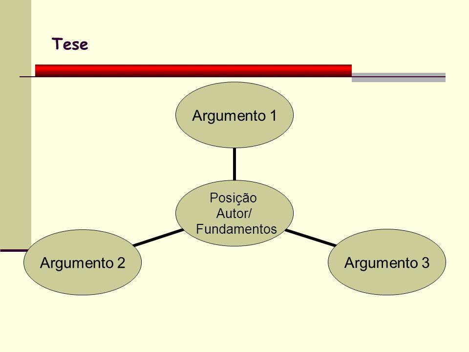 Tese Posição Autor/ Fundamentos Argumento 1 Argumento 3 Argumento 2