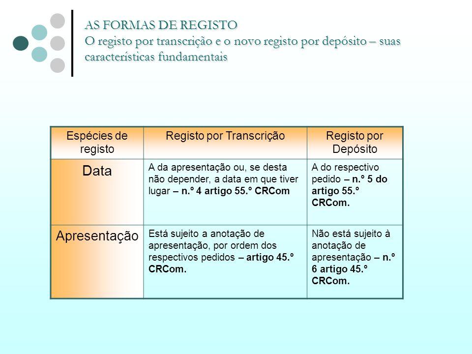 AS FORMAS DE REGISTO O registo por transcrição e o novo registo por depósito – suas características fundamentais Espécies de registo Registo por Trans