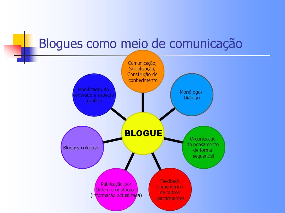 Blogues como meio de comunicação BLOGUE Comunicação, Socialização, Construção do conhecimento Monólogo/ Diálogo Organização do pensamento de forma seq