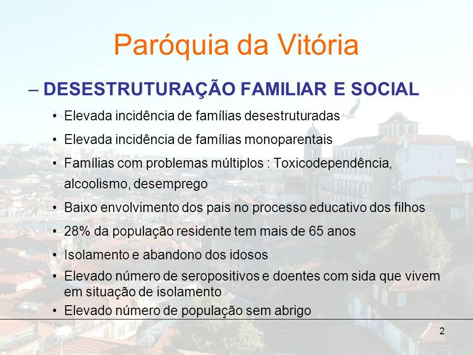 2 Paróquia da Vitória –DESESTRUTURAÇÃO FAMILIAR E SOCIAL Elevada incidência de famílias desestruturadas Elevada incidência de famílias monoparentais F
