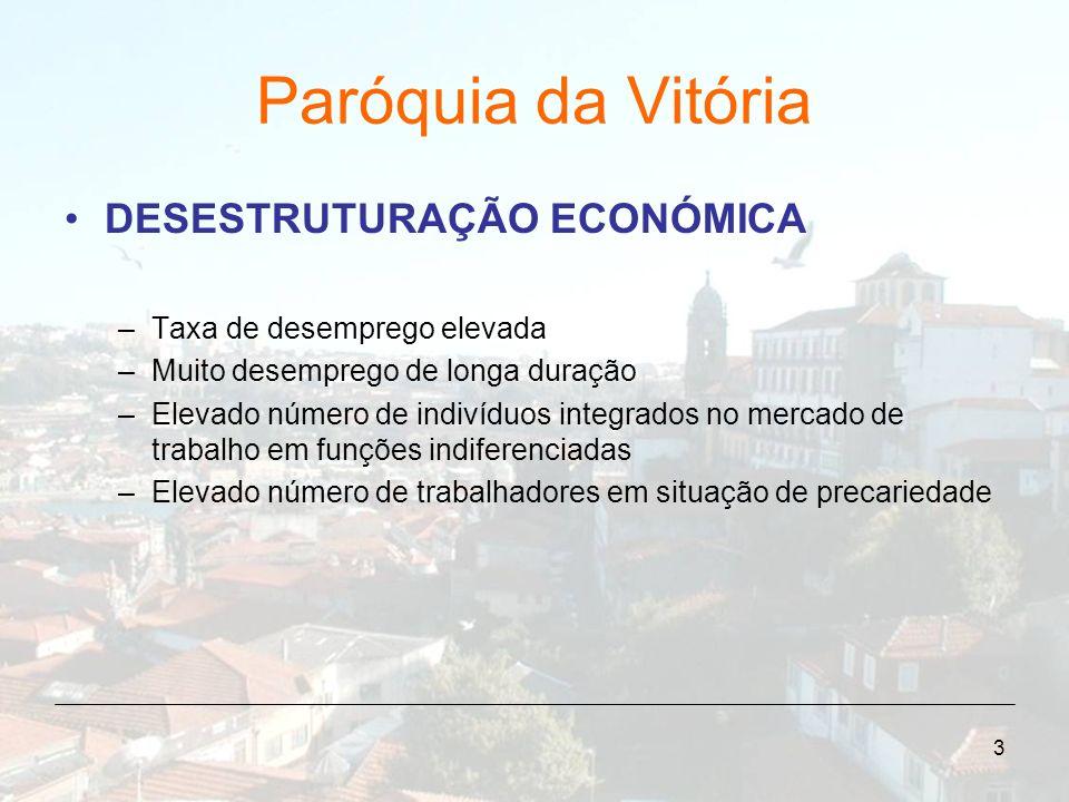 3 Paróquia da Vitória DESESTRUTURAÇÃO ECONÓMICA –Taxa de desemprego elevada –Muito desemprego de longa duração –Elevado número de indivíduos integrado